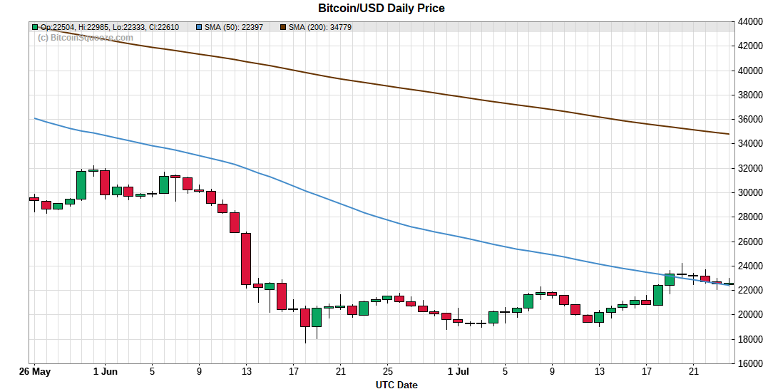 Bitcoin/USD Daily Price Chart