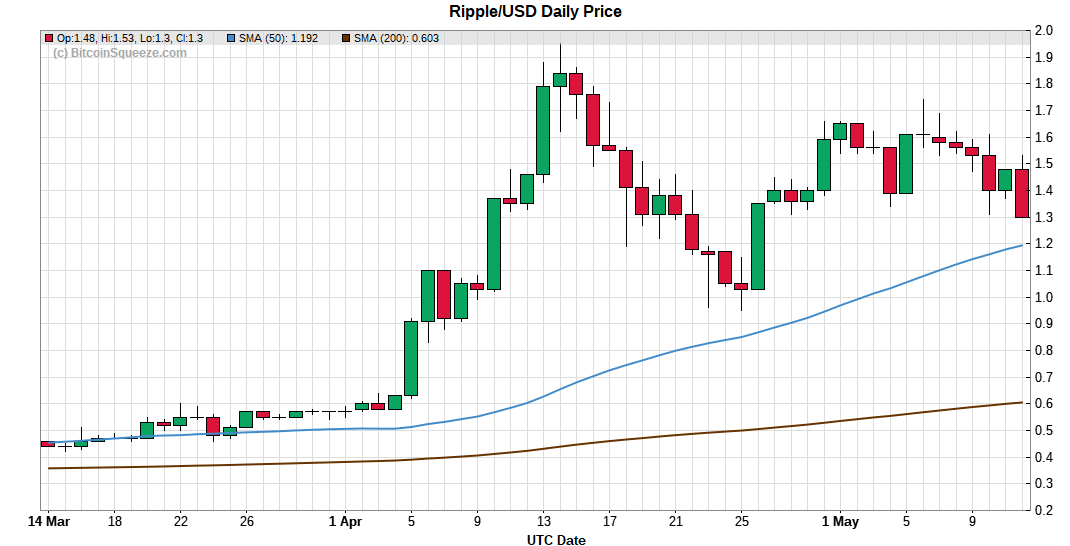 Ripple/USD Daily Price Chart